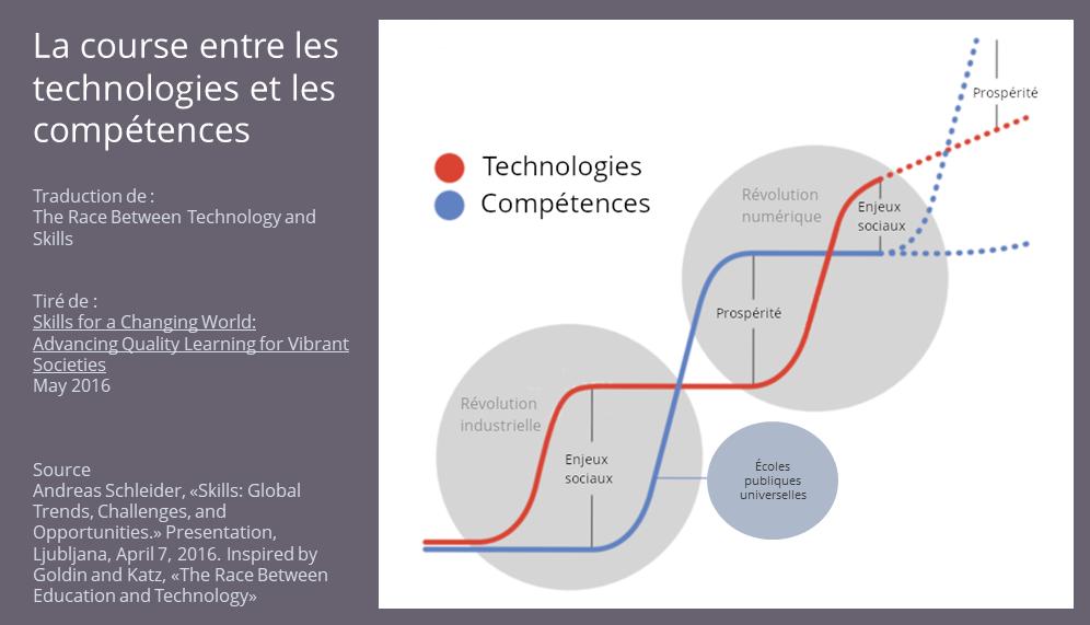 Technologies et compétences