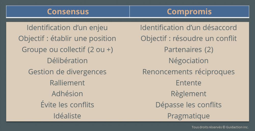 différences consensus compromis